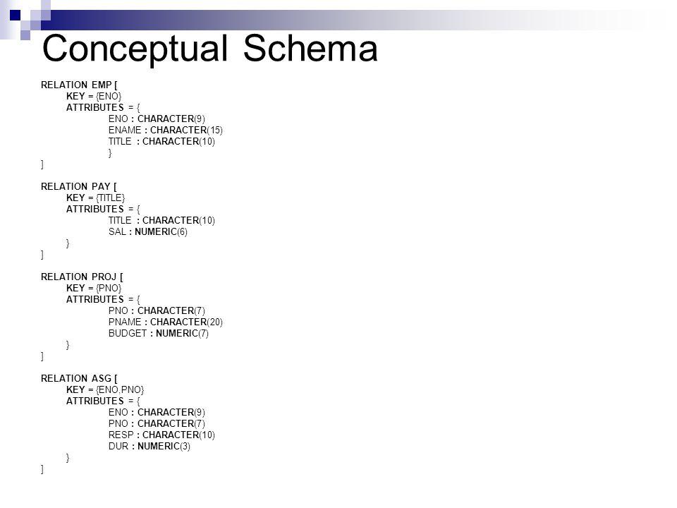 Conceptual Schema RELATION EMP [ KEY = {ENO} ATTRIBUTES = {